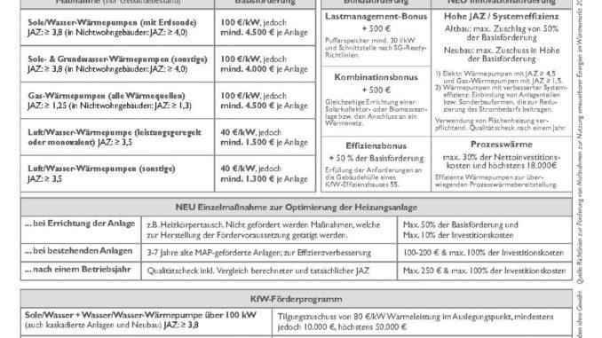 New Directive on State-founded Support of Ground-coupled Heat Pumps - Staatliche Förderungen ab April 2015 für Wärmepumpensysteme